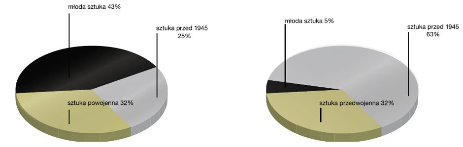 Udział segmentów rynku sztuki w PL.